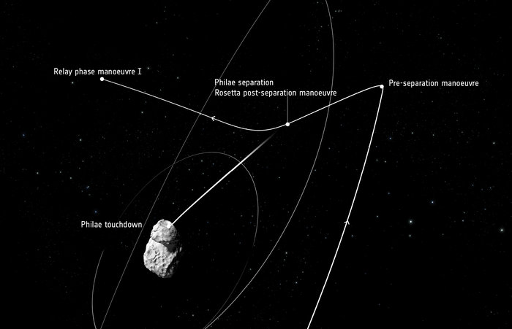 Rosetta's manoeuvres