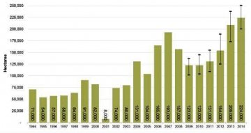 Afghanistan Opium Cultivation 1994-12014