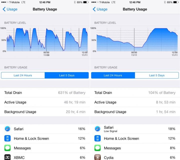 iOS 8: How to Unlock Apple's Hidden Battery Usage Menu to Check iPhone Battery Performance