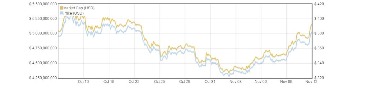 bitcoin price volatility bitreserve