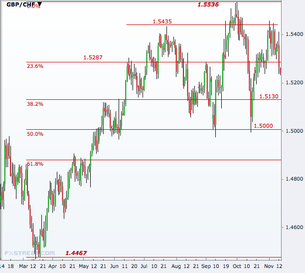 GBP/CHF Daily