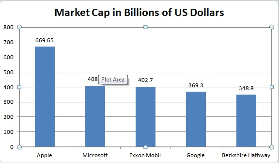Five biggest companies by market cap
