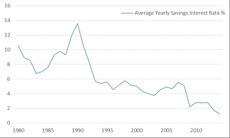 cash savings rates