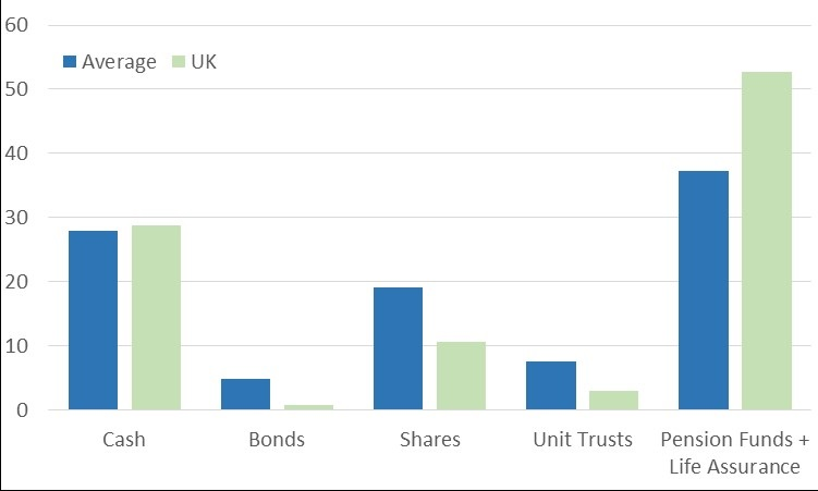 Shares and Bonds
