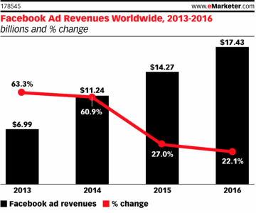 Facebook Ad Revenue Growth