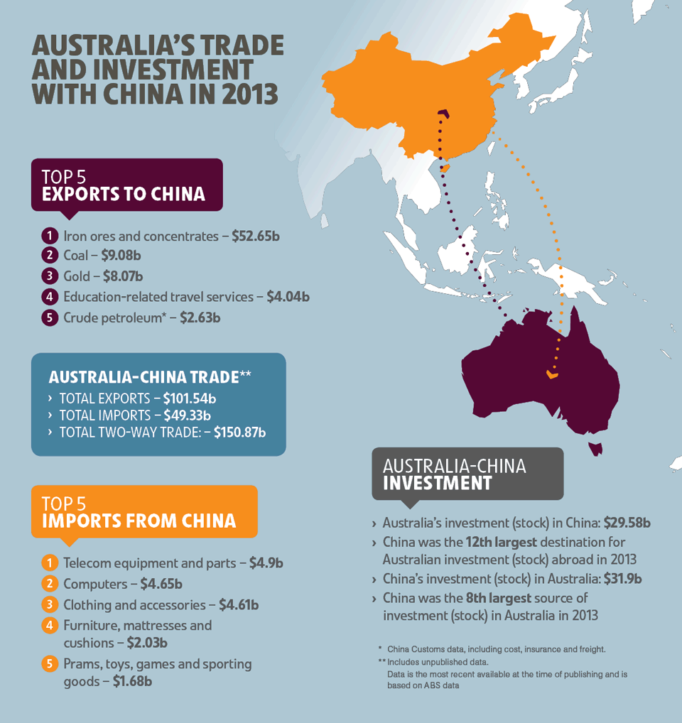 Australia China Free Trade Deal Prompts Fears Over Lowering Standards