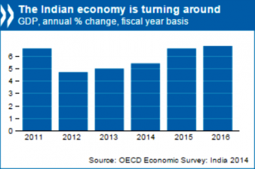 OECD Raises India Growth Outlook
