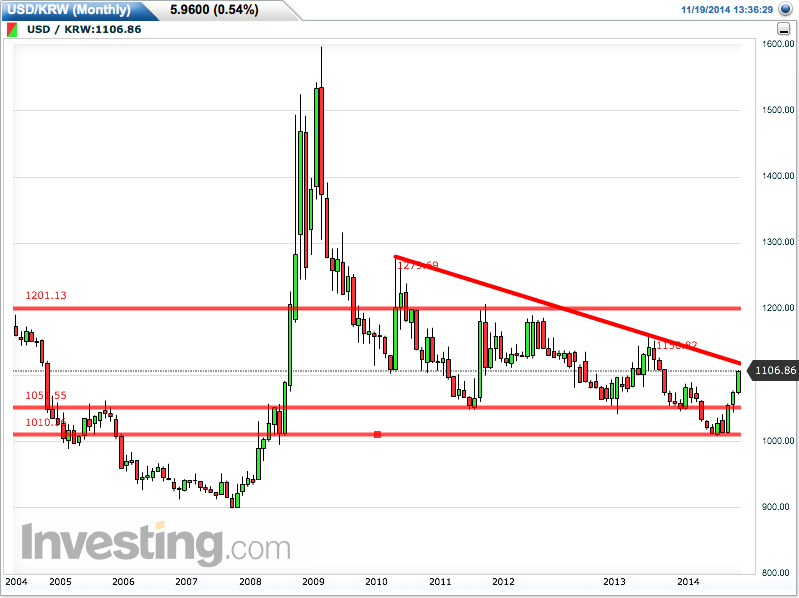 USD/KRW Monthly