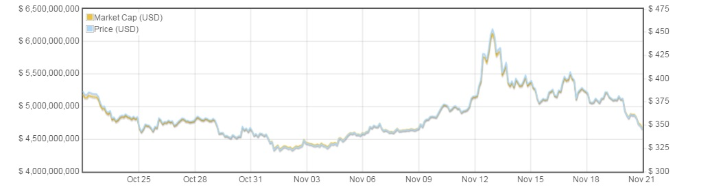bitcoin price chart november