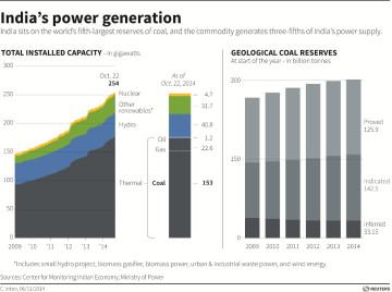 India's Power Generation