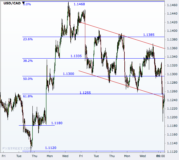 USD/CAD Hourly