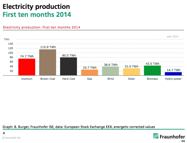 Germany's energy mix, first 10 months of 2014.