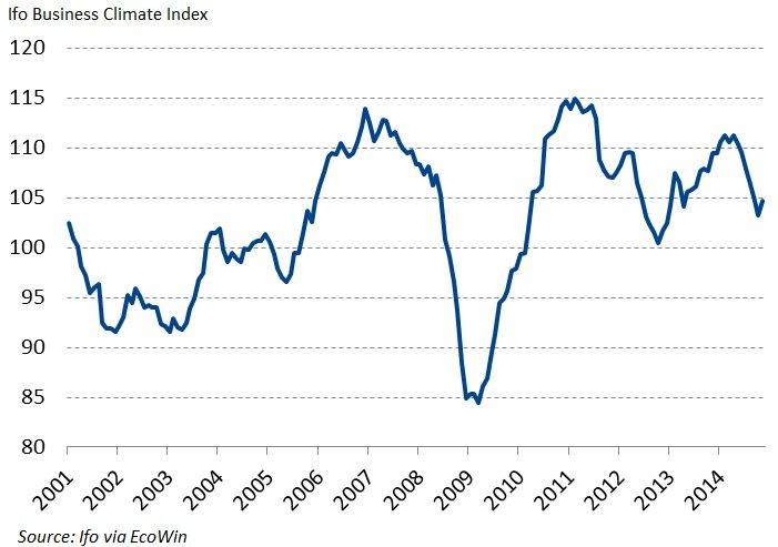 IFO November index