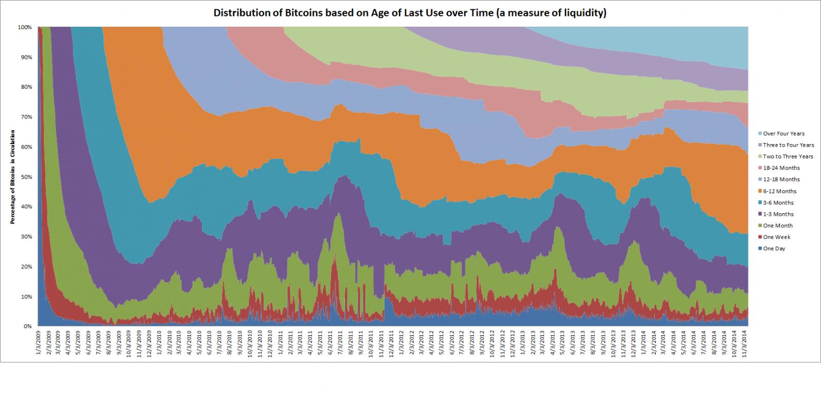 bitcoin study merchant adoption