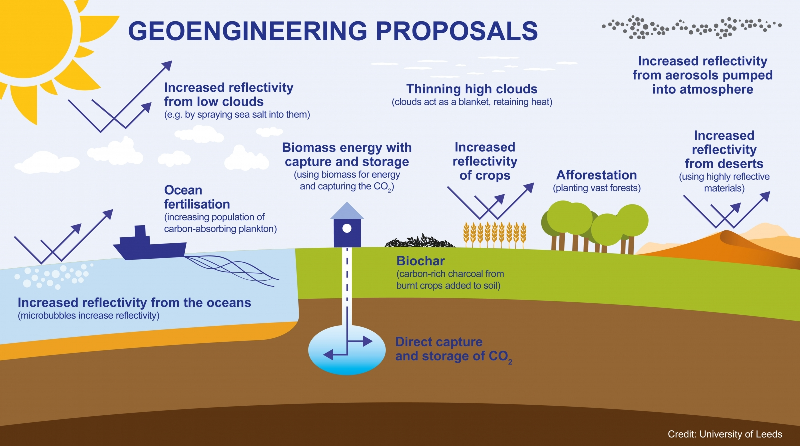 Geo Engineering Has High Costs And Low Benefits Conclude