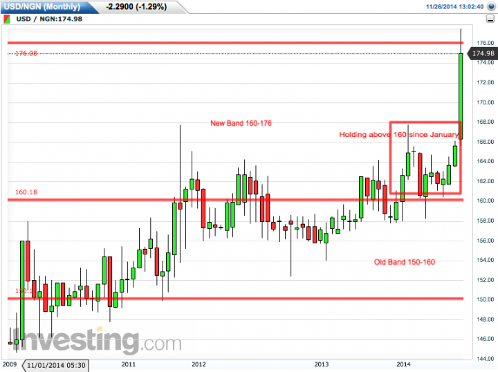 USD/NGN Monthly