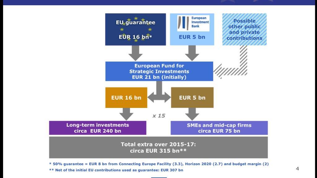 Juncker plan