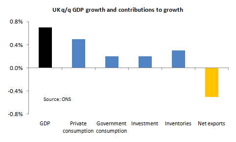 ONS DATA GDP TRADE