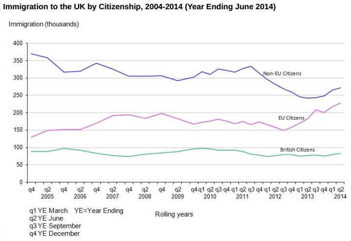 UK immigration chart ONS