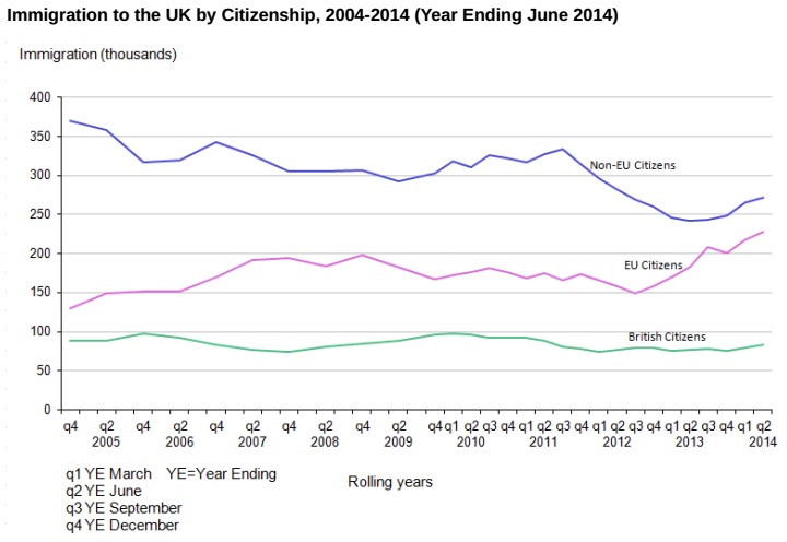 UK immigration chart ONS