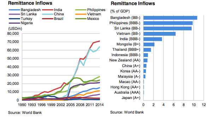 Remittance inflows