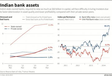 Indian Bank Assets