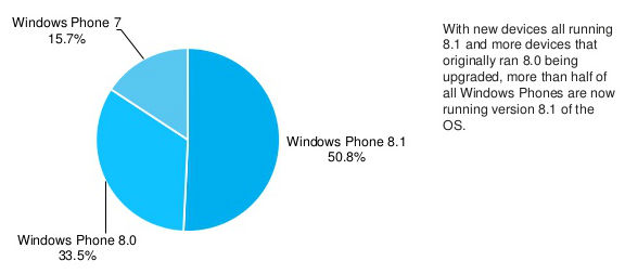 Windows Phone Outlook November 2014: Windows Phone 8.1 Gains Rapid Pace, Lumia 630 and Lumia 635 Earn Popularity