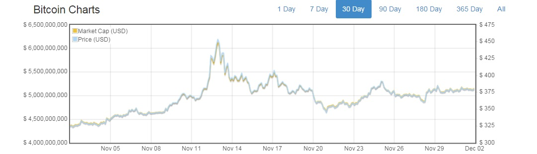 Bitcoin Volatility living on bitcoin
