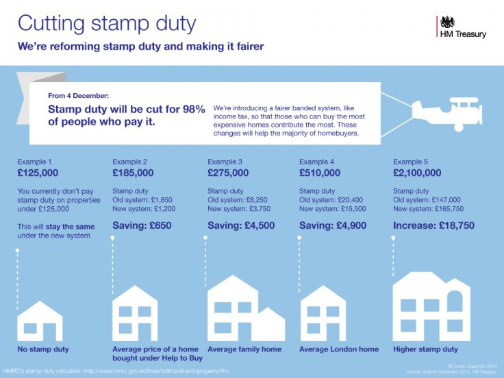 New UK stamp duty tax rates