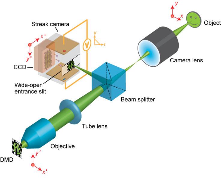 world's fastest camera
