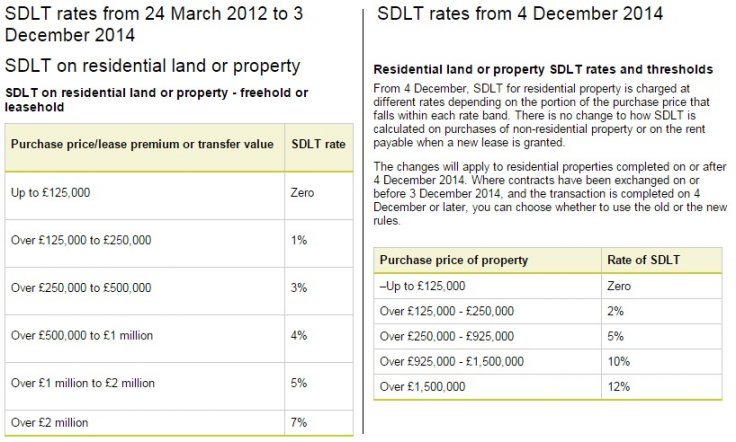 Stamp duty system
