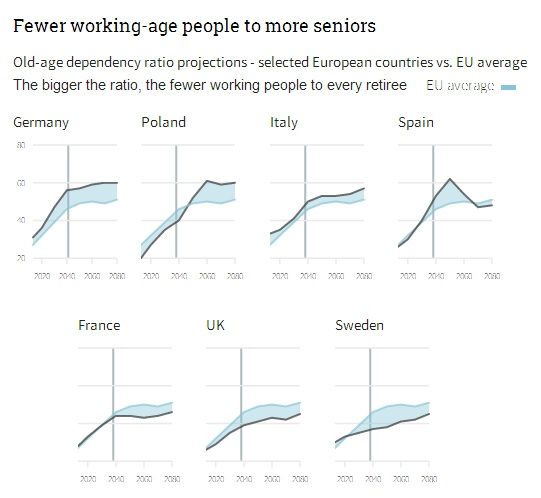 European demographic crisis