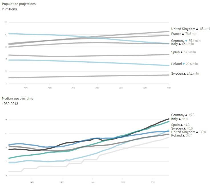 European demographic crisis