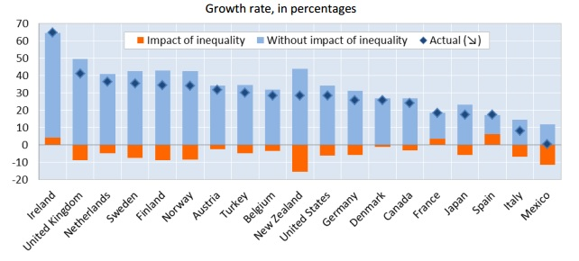 Income inequality OECD