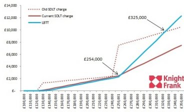 Stamp duty and LLBT