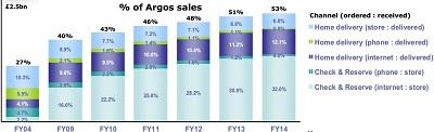 Online Argos sales