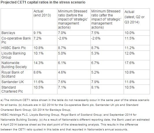 BoE stress test 2014