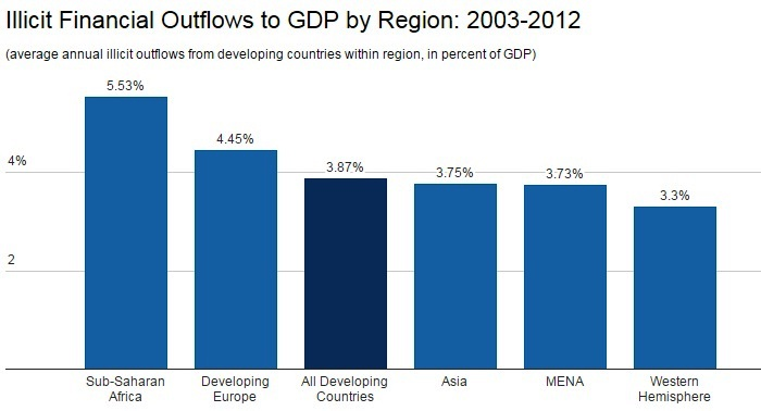 Illicit Financial Flows To GDP