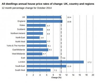 ONS: UK House Prices in October 2014