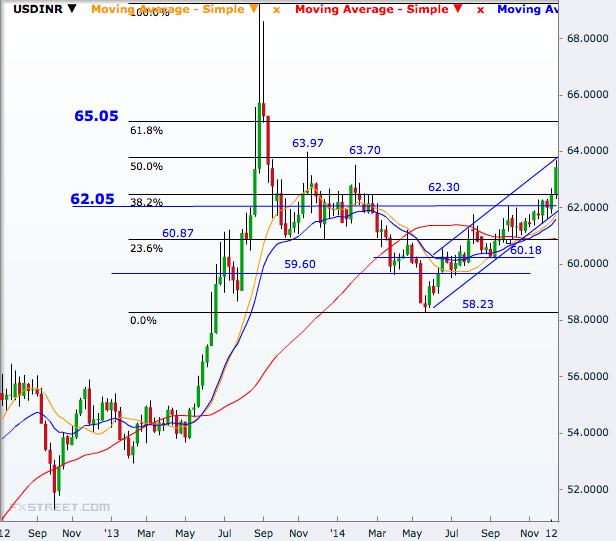 USD/INR Weekly