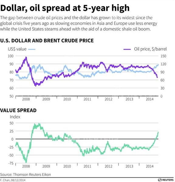 OIL-DOLLARINDEX/SPREAD - Charts spread between crude oil prices and the U.S. dollar