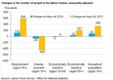 ONS EMPLOYMENT DATA 17 DEC