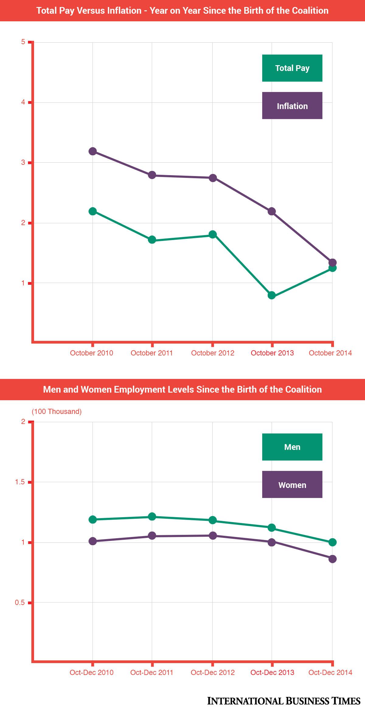 IBTimes UK job info-graphic