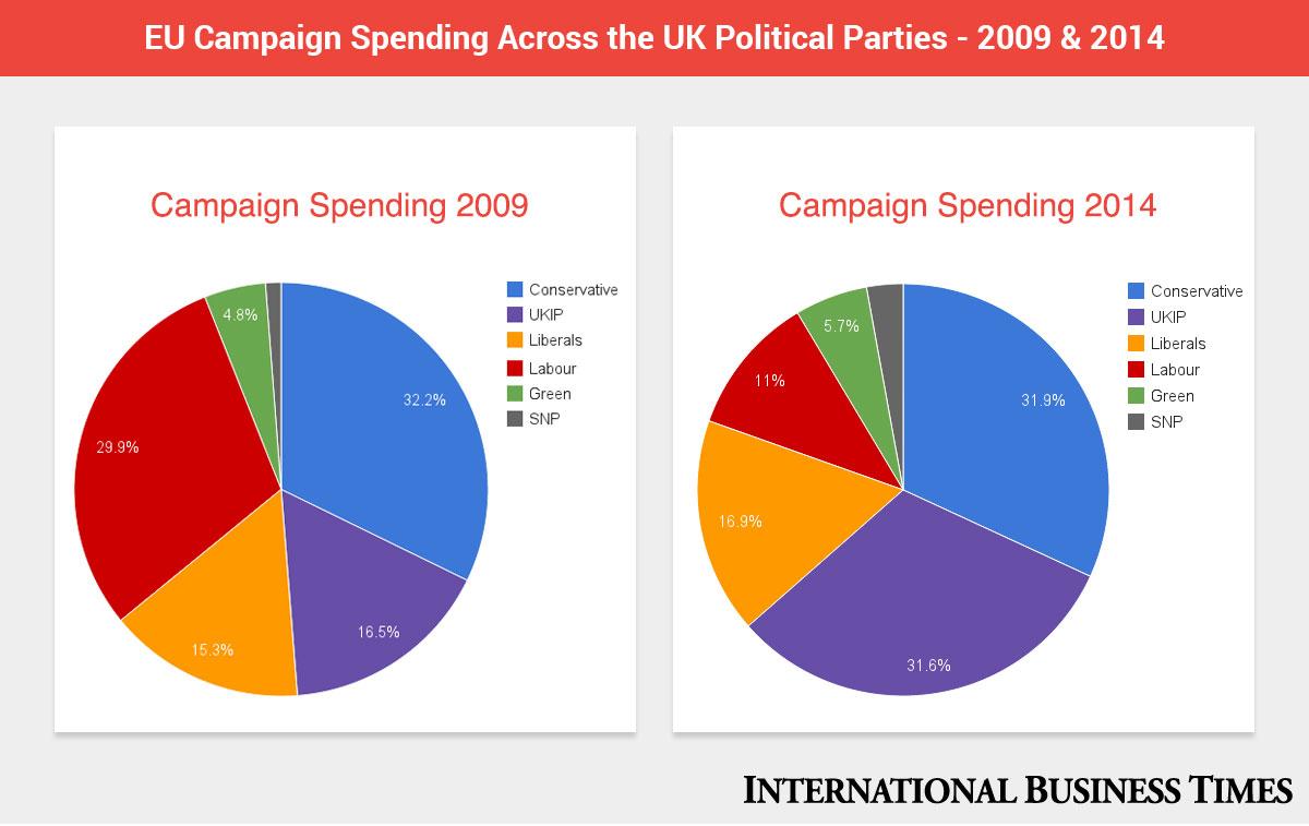 IBT EU spending info-graphic