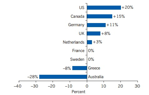 Lesbian's pay across the globe
