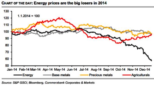 Energy Prices 2014
