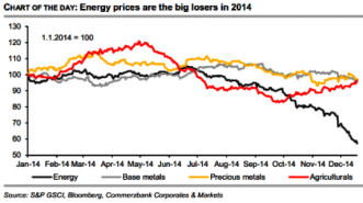 Energy Prices 2014