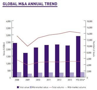 Global M&A 2014