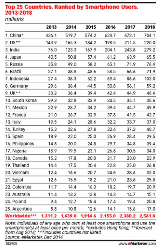 Top 25 countries worldwide ranked by smartphone users in 2014