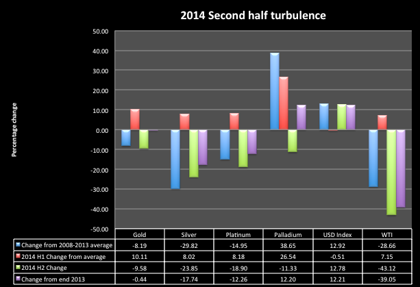 Precious metals 2014 second half turbulence